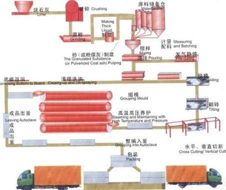 Supply aerated concrete block equipment for annual output of 100,000 m3/zdzk machinery